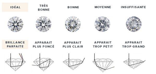 Un diamant bien taillé laissera passer plus de lumière. Plus d'infos sur rdv sur www.amantys.fr